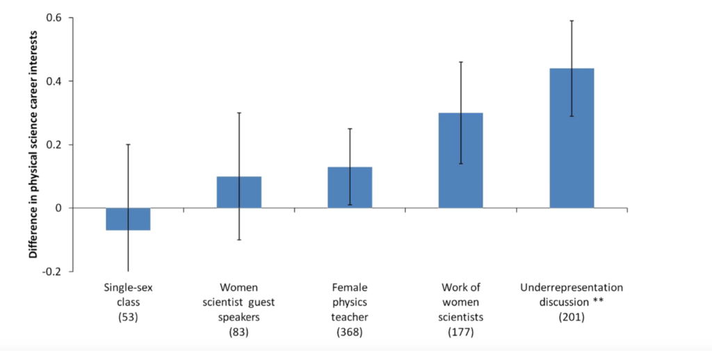 gender-disparities-graph